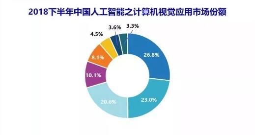 中国 AI 市场之「计算机视觉」市场份额:商汤夺冠