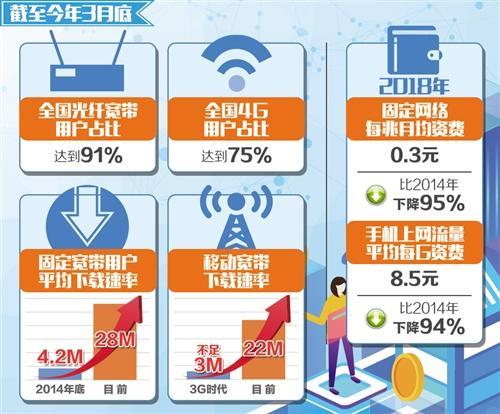 携号转网将于今年11月30日前在全国范围内实现