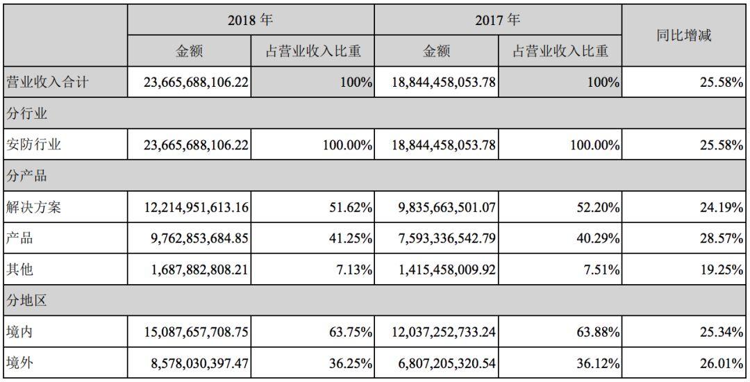 美国欲再切断五家中国企业技术供应:包括海康威视、大华