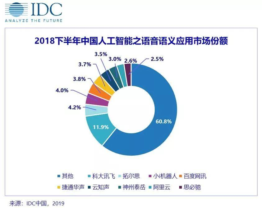 中国 AI 市场之「语音语义」市场份额:科大讯飞夺冠